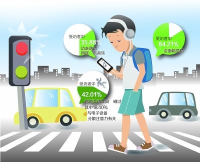 北京快乐8开奖记录:电子设备分心现状:超三成学生边走路边玩手机