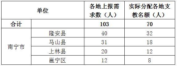 时时彩信誉平台:广西将招募退休教师前往乡村支教_南宁有70个名额