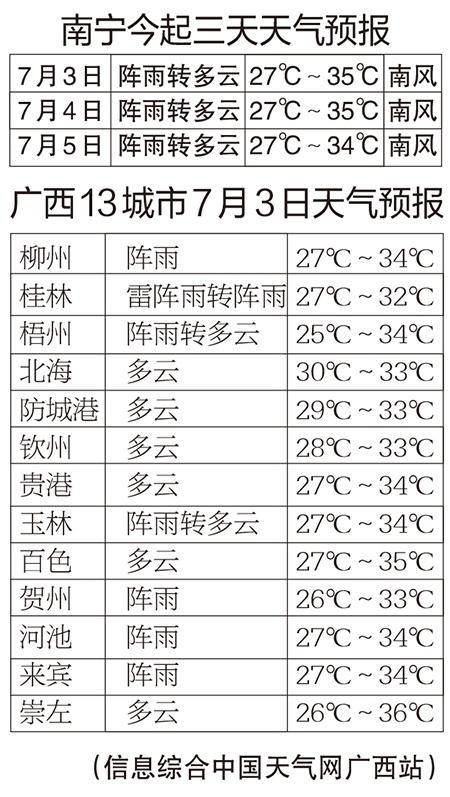 """广西偏南气流加强 天气持续闷热谨防""""热感冒"""""""