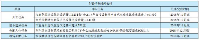 年底前南宁公租房分配入住超90% 发放补贴4200户