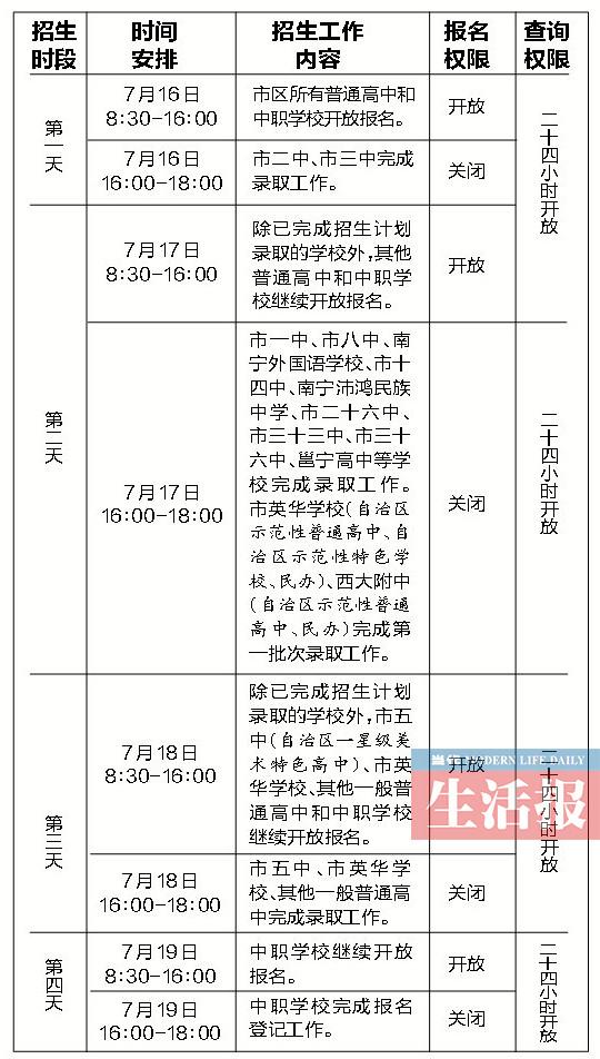 南宁市区高中7月16日开始招生 这些事项需要注意