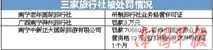 """南宁三家旅行社存在违法失信行为 被列入""""黑名单"""""""