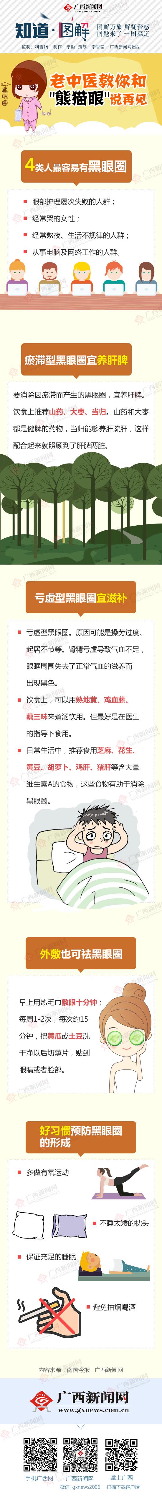 """【知道・图解】老中医教你和""""熊猫眼""""说再见"""