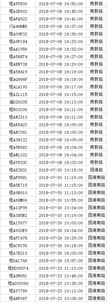 【最新】南宁曝光1386辆不礼让斑马线车辆名单,看有没有你?