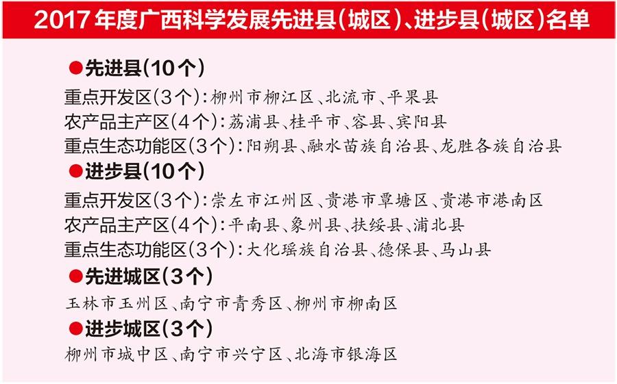 广西10.4亿元奖励26个县区 快看你家乡有没有获奖
