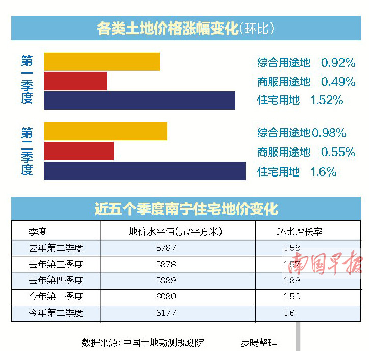 南宁上半年住宅地价涨了3.1%   五象新区最红火