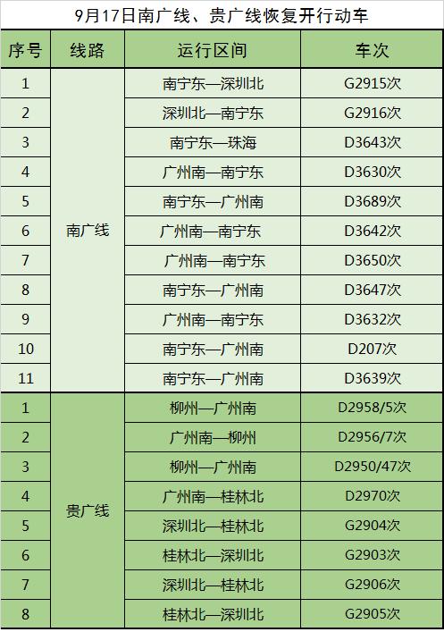 铁路部门:9月17日两广间高铁列车部分恢复开行