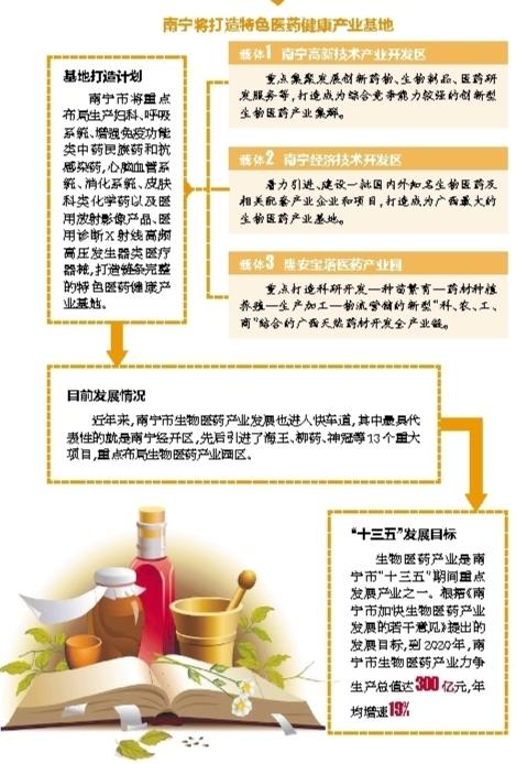梦之城平台产业集聚发展 南宁将打造特色医药健康产业基地
