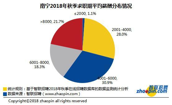 2018年秋季南宁雇主需求与白领人才供给报告出炉