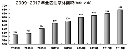 """广西实施千万亩油茶、千亿元产业""""双千计划"""""""
