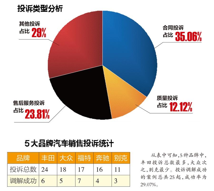南宁第三季度汽车消费投诉231起  丰田24起最多