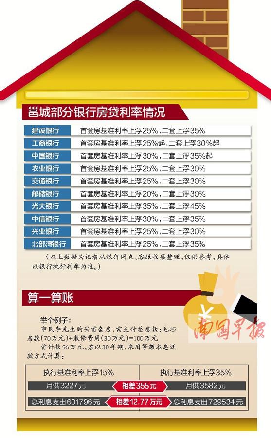"""邕城房贷利率再闻""""涨声"""" 购房者还贷""""压力山大"""""""
