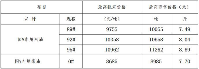 10月19日24時起廣西成品油價格按機制上調