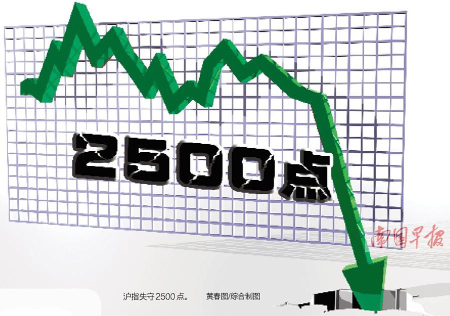 滬指18日大跌近3%失守2500點 再創四年新低(圖)