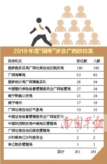 """""""国考""""开始报名 广西地区招录351个岗位381人"""