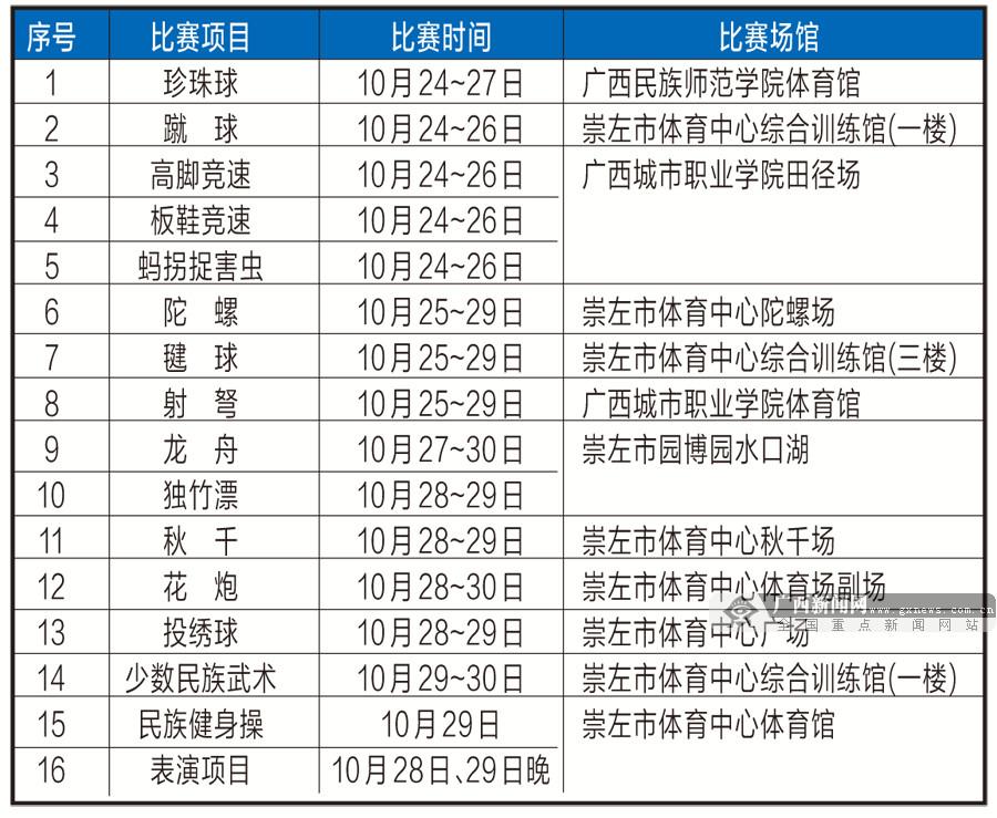 广西第十四届民运会24日开幕 共有19个代表团参会