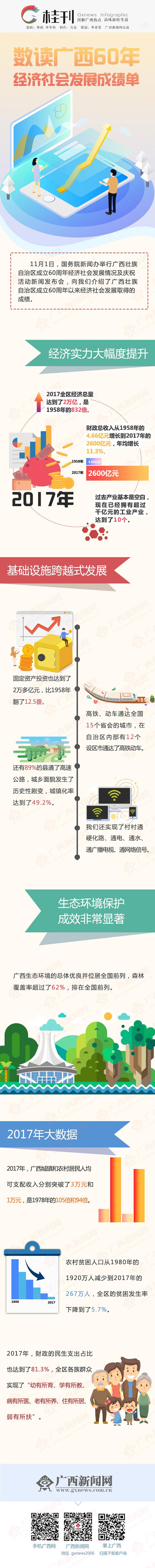 【桂刊】数读澳门星际网址官网注册平台60年经济社会发展成绩单
