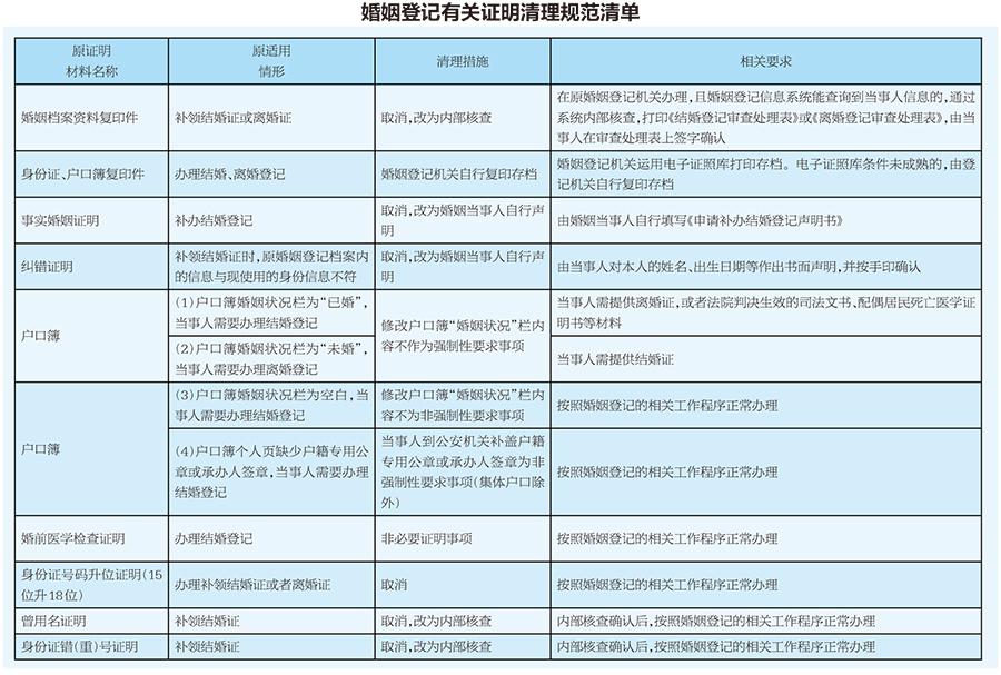 减证便民!广西婚姻登记无须再提供9种证明材料