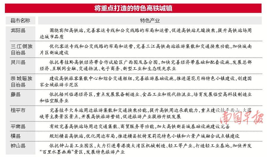 广西将在高铁沿线打造一批特色高铁城镇、特色名镇
