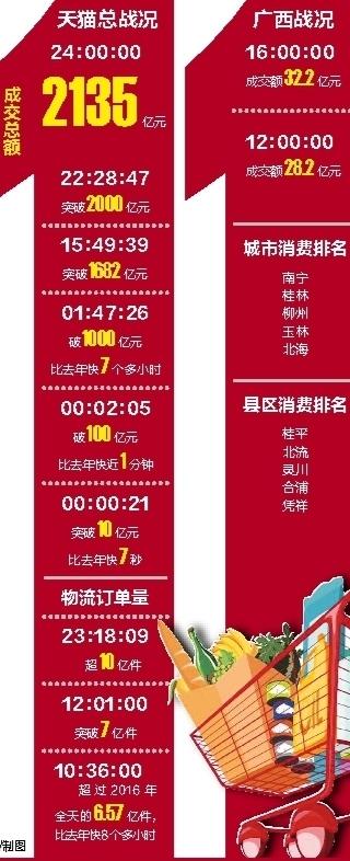 """天猫""""双11""""2135亿创新高  广西半天成交28.2亿"""