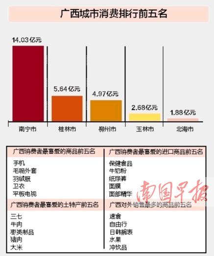 """广西""""剁手族""""天猫""""双11""""花掉41.82亿元"""