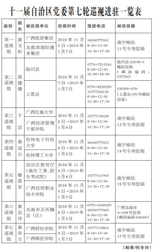 自治区党委7个巡视组完成19个被巡视单位进驻工作
