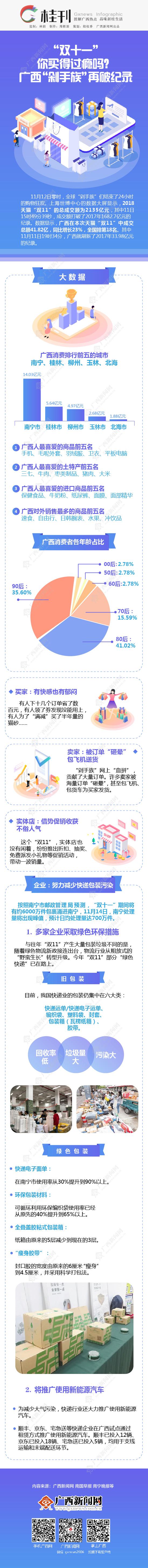 """【桂刊】""""双十一""""你买得过瘾吗?广西""""剁手族""""再破纪录"""