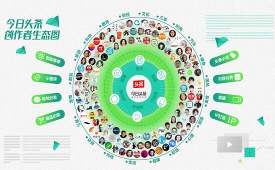 今日头条宣布生态升级 多元手段服务优质创作者