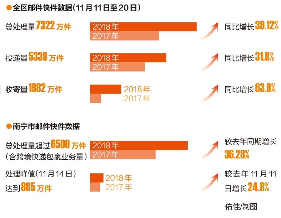 """""""双11""""期间广西邮件快件总量突破7000万件(图)"""