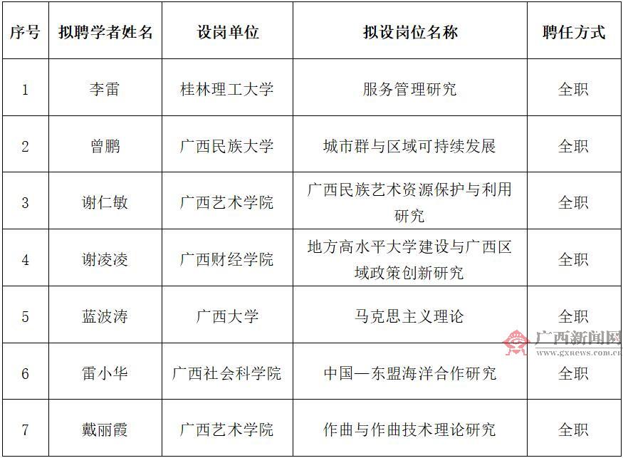 第五批八桂学者和第一批八桂青年学者(人文社科类)拟聘人选公示