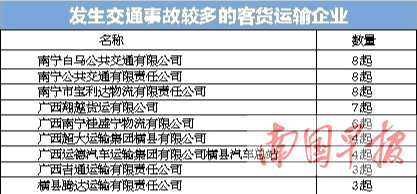 """南宁""""两客一危一货""""2018年已致236人死亡(图)"""