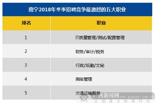 2018年冬季南宁雇主需求与白领人才供给报告出炉