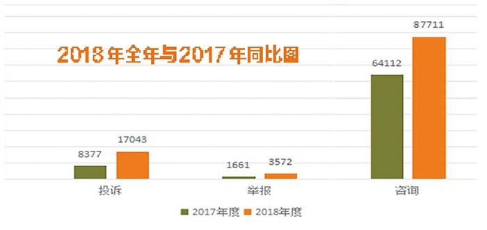 2018年南宁消费投诉热点都有哪些?请看数据分析