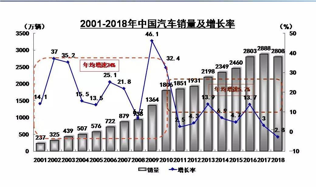 2018年中国汽车销售2808万辆 新能源汽车销量同比上涨62%