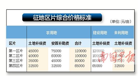 南宁征地补偿标准平均上调超11%