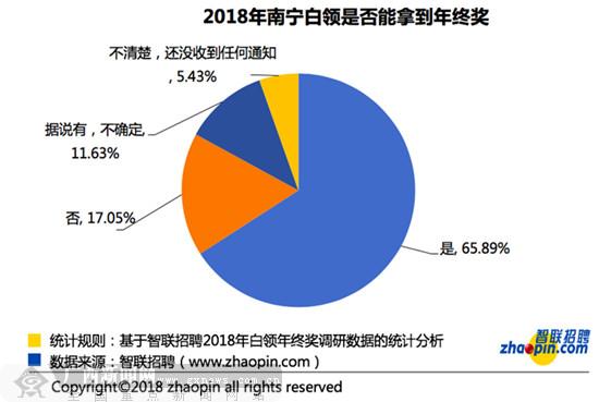 超6成南宁白领拿到年终奖  近4成人会因年终奖跳槽