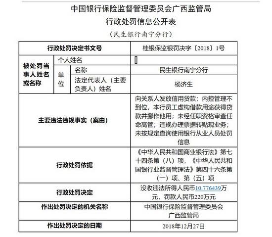 内部违规操作 民生银行南宁分行被罚款220万