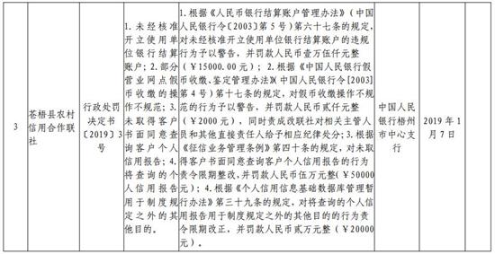 桂林银行梧州分行因个人信用报告使用违规遭罚