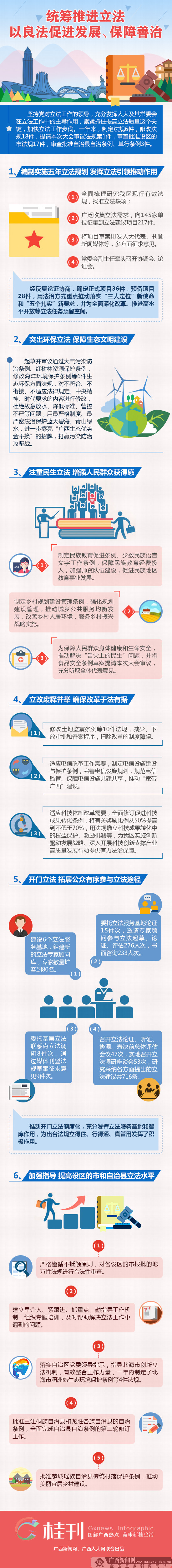 【桂刊】自治区人大统筹推进立法 以良法促进发展、保障善治