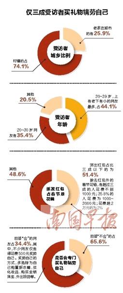 今年春节钱花哪儿了?仅三成受访者买礼物犒劳自己
