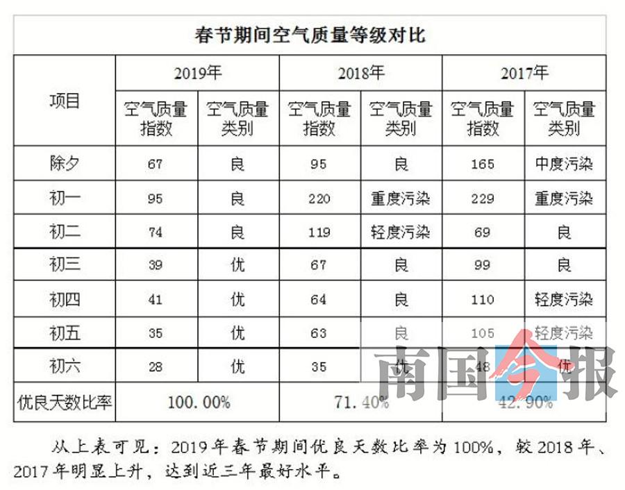 """柳州禁放鞭炮效果:往年""""重度污染""""今年""""空气良好"""""""