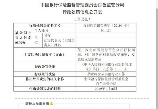 广西北部湾银行百色分行邱卫红被处罚