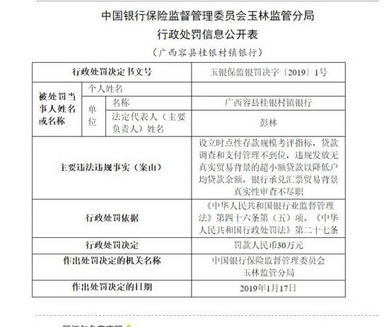 广西容县桂银村镇银行被处罚款30万元
