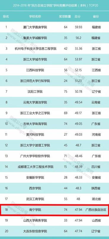 """南宁学院跻身中国高校""""民办及独立学院""""学科竞赛20强"""