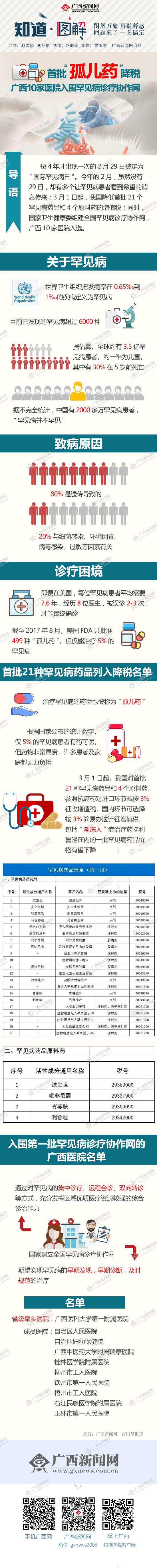 """【知道・图解】首批""""孤儿药""""降税 广西10家医院入围罕见病诊疗协作网"""