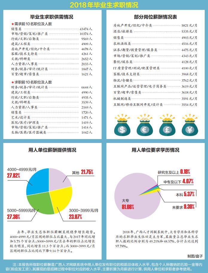 2018年广西毕业生平均月薪4350元 就业总体形势缓和