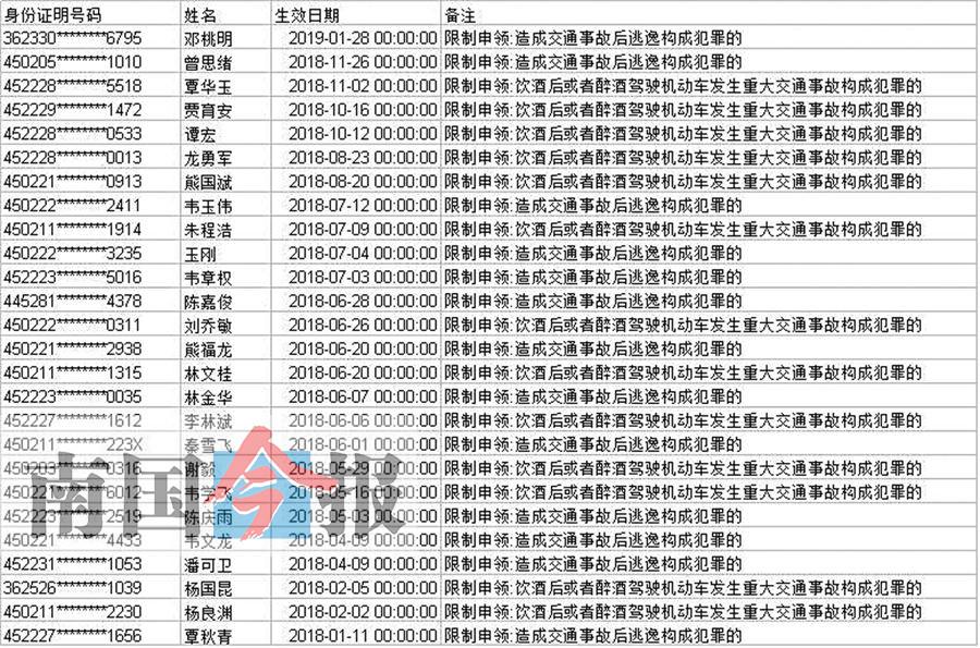 """柳州""""终生禁驾""""名单曝光 这26人从此不得开车(图)"""