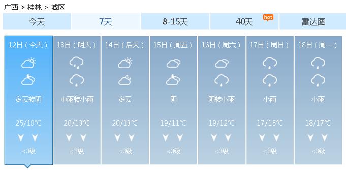 未来三天桂林将告别暖阳   重新被阴雨天气控制