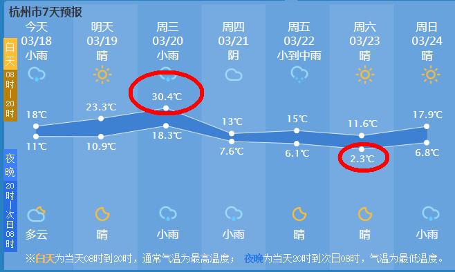 """""""春天号""""过山车到达 杭州本周气温最高30度最低2度"""