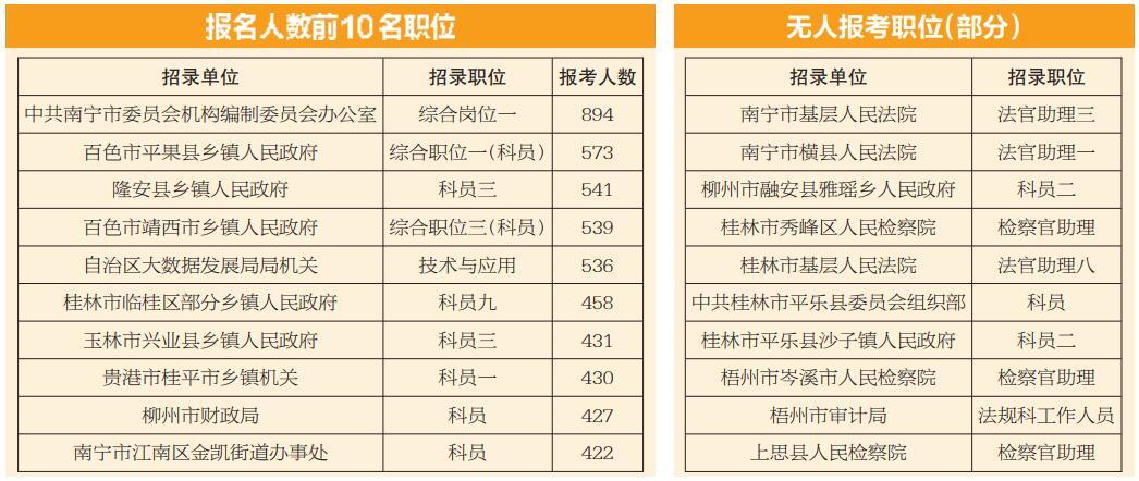广西公务员考试报名20日下午截止 57职位无人问津